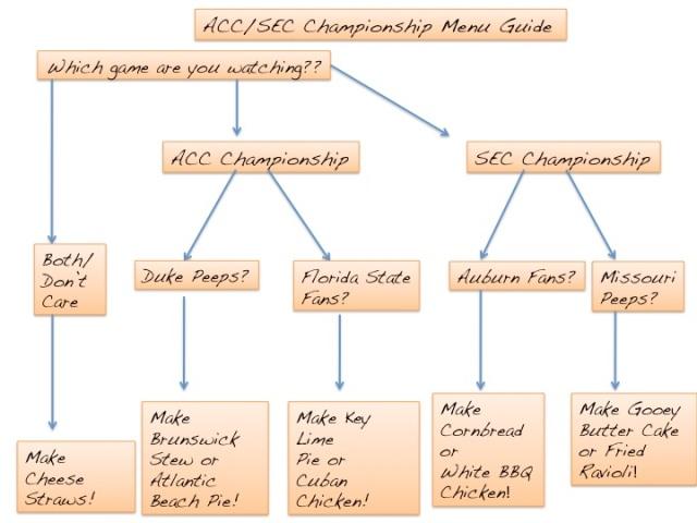ACC/SEC Championship Menu Guide